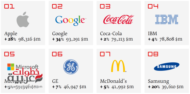 Interbrand-top-brands-2013_610x303