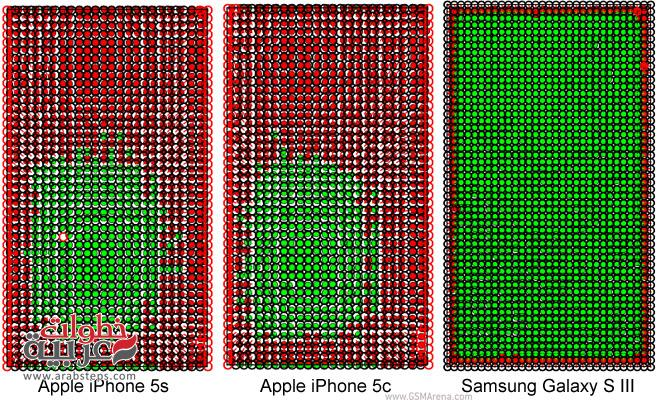 Galaxy S3 beats the iPhone 5s telephone and 5c sensitively touch
